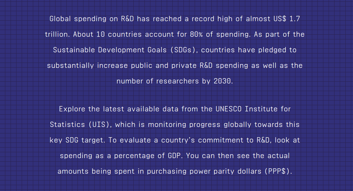 Global spending on R&D has reached a record high of almost US$ 1.7 trillion. About 10 countries account for 80% of spending. As part of the Sustainable Development Goals (SDGs), countries have pledge to substantially increase public and private R&D spending as well as the number of researchers by 2030. Explore the latest available data from the UNESCO Institute for Statistics (UIS), which is monitoring progress globally towards this key SDG target. To evaluate a country's commitment to R&D, look at spending as a percentage of GDP. You can then see the actual amounts being spent in purchasing power parity dollars (PPP$).