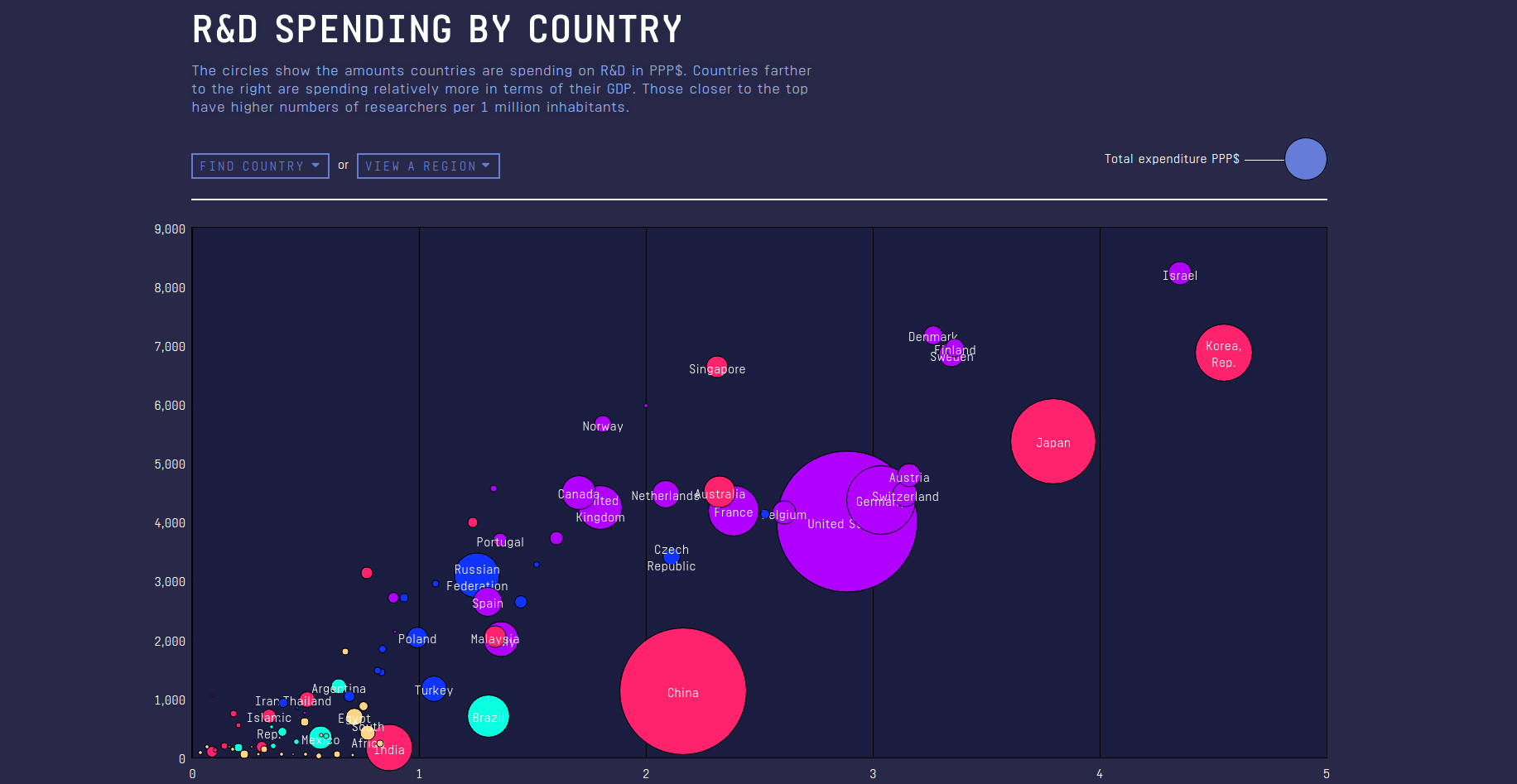 The first chart; R&D spending by country